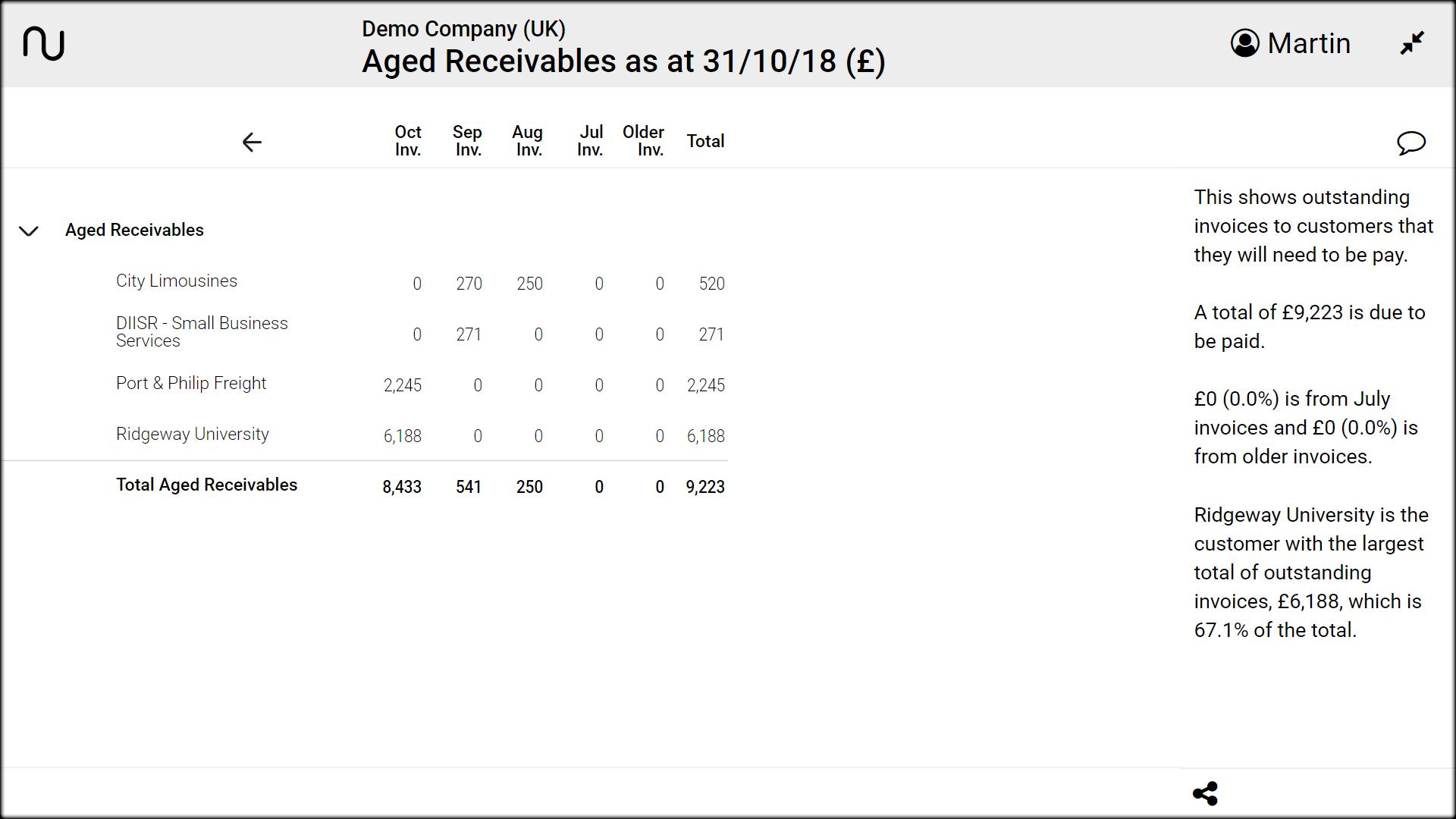 aged receivables
