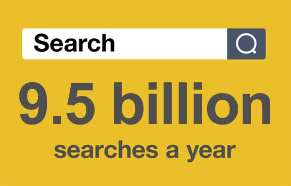 9.5 billion searches per year